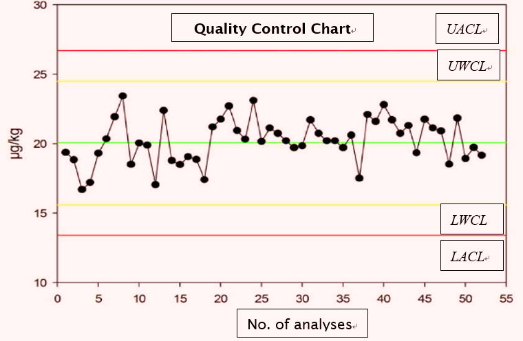 quality control chart consultglp