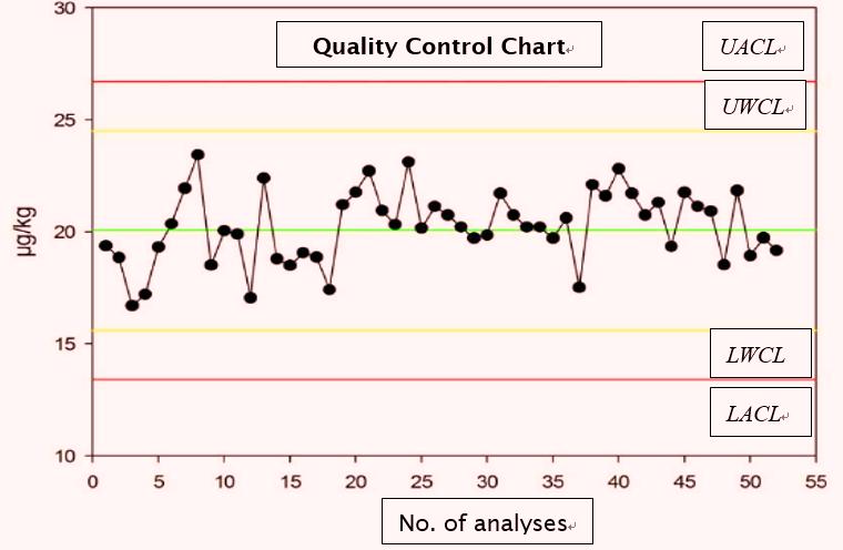 quality control chart quality control chart